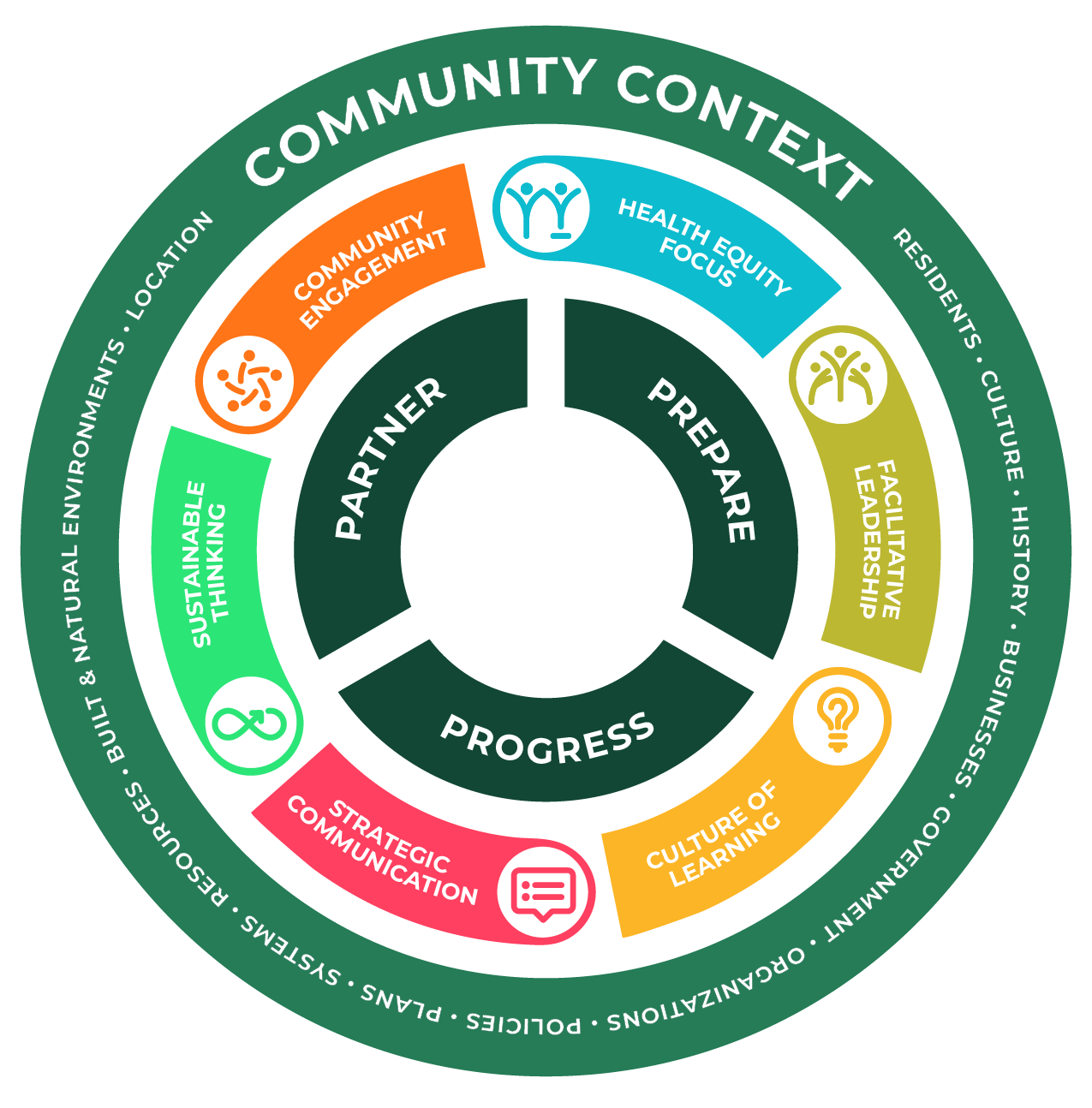 Community Action Model-01